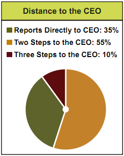 Distance to the CEO graph